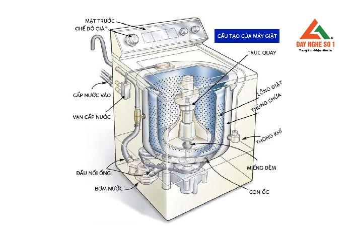 Cấu tạo nguyên lý làm việc và chức năng các bộ phận máy giặt