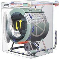 Cấu tạo và nguyên lý hoạt động của máy giặt